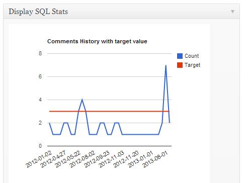 Display SQL Stats